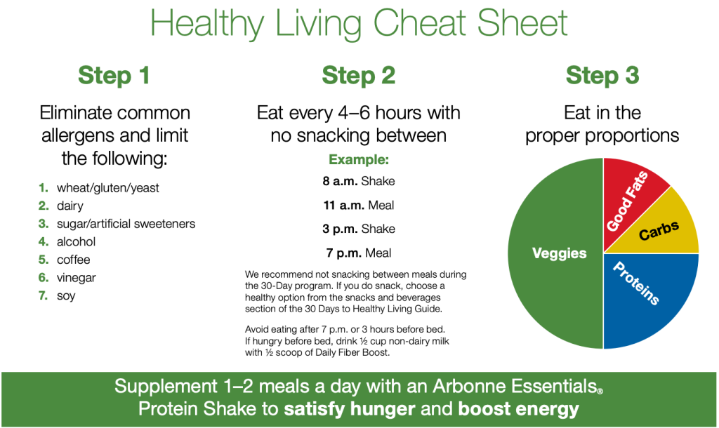 Arbonne 30 Days to Healthy Living cheat sheet explaining the 3 basic steps to a leaner, healthier body and life.