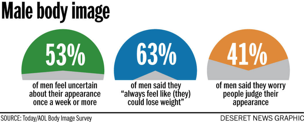 Male Body Image statistics graphic